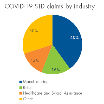Insights from a pandemic: STD claims during COVID-19